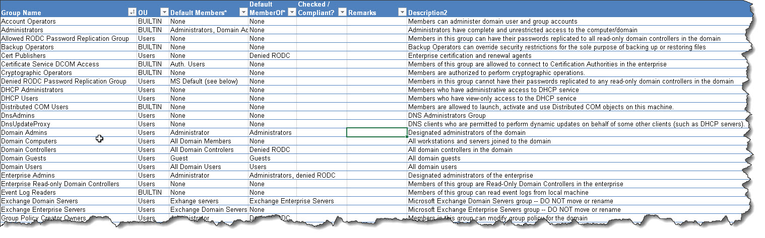 Active Directory Default Groups